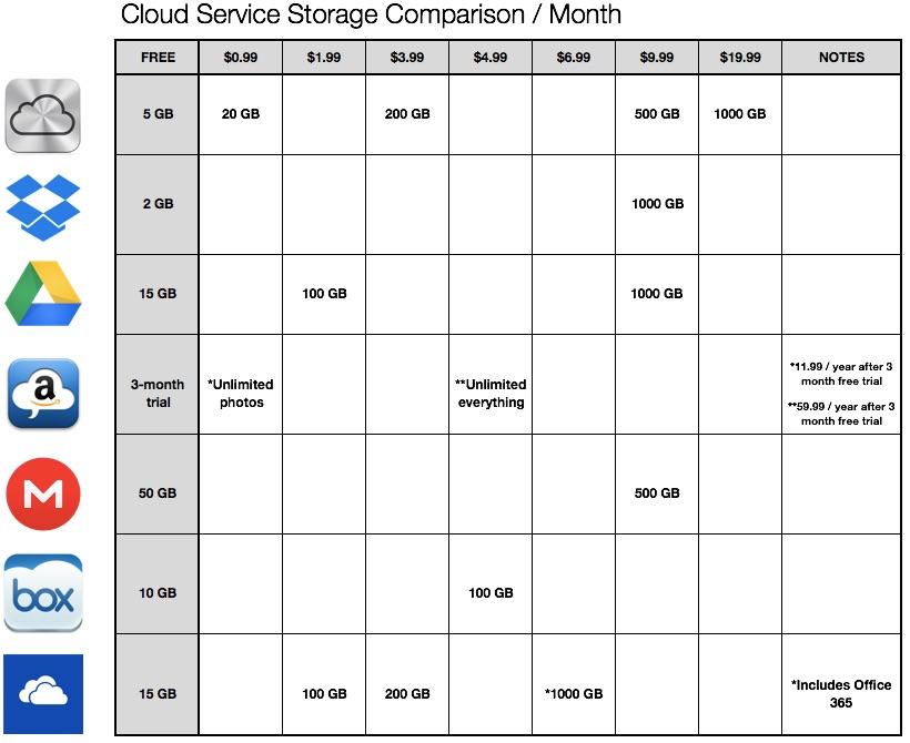 iPad-Cloud-Storage-Comparison